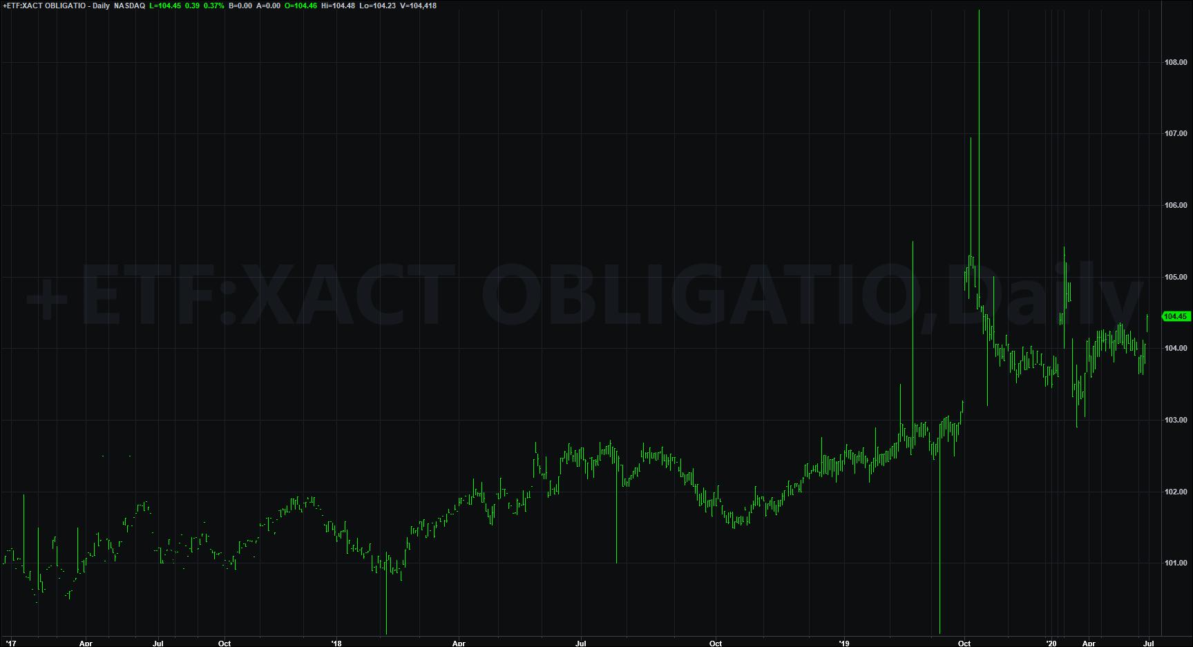 XACT obligation - långa räntefonders
